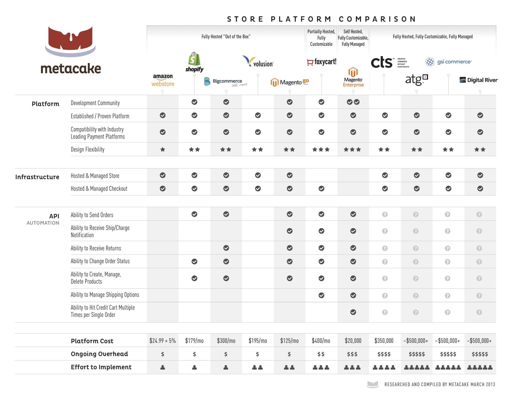 Metacake-Store-Platform-Comparison